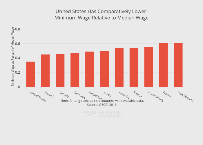 United States Has Comparatively Lower Minimum Wage Relative to Median Wage | bar chart made by Thecenturyfoundation | plotly