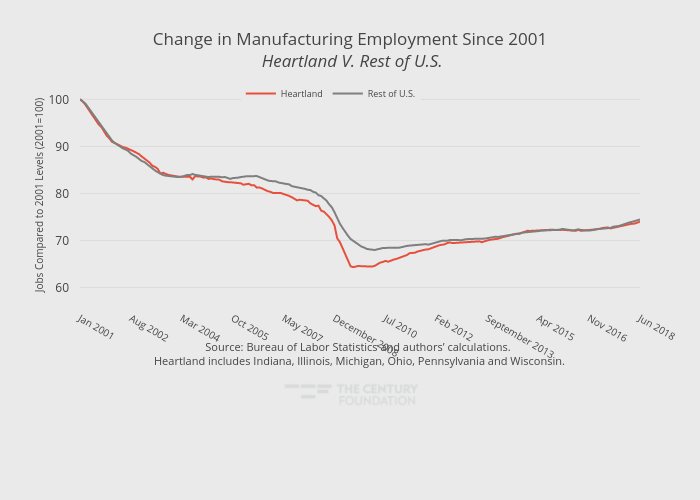 Change in Manufacturing Employment Since 2001 Heartland V. Rest of U.S. | line chart made by Thecenturyfoundation | plotly