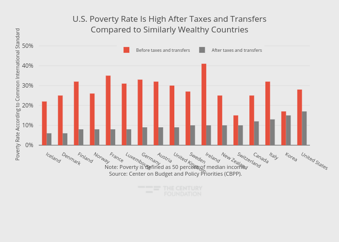 U.S. Poverty Rate Is High After Taxes and TransfersCompared to Similarly Wealthy Countries   grouped bar chart made by Thecenturyfoundation   plotly