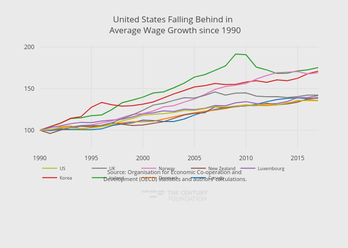 United States Falling Behind in  Average Wage Growth since 1990   line chart made by Thecenturyfoundation   plotly