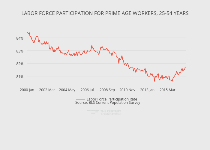 LABOR FORCE PARTICIPATION FORPRIME AGE WORKERS, 25-54 YEARS | line chart made by Thecenturyfoundation | plotly