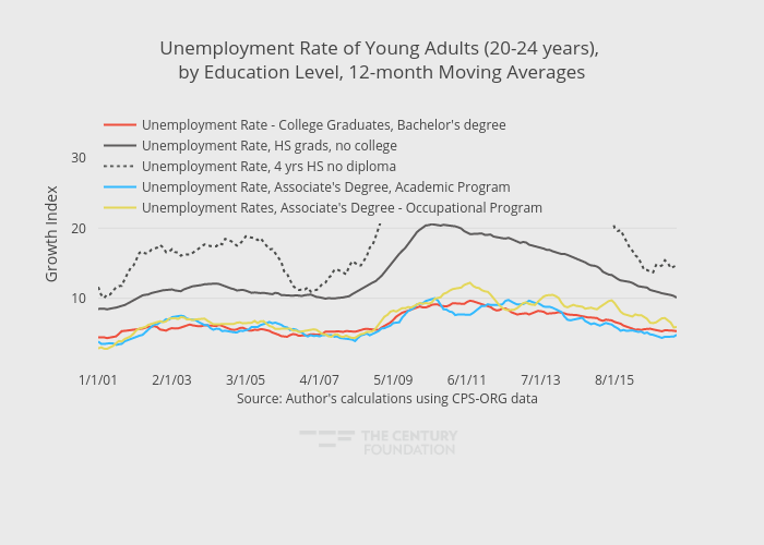 Unemployment Rate of Young Adults (20-24 years), by Education Level, 12-month Moving Averages | line chart made by Thecenturyfoundation | plotly