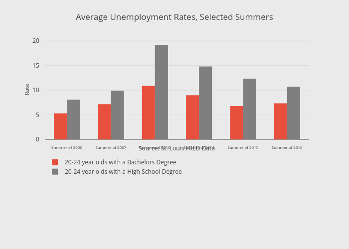 Average Unemployment Rates, Selected Summers | bar chart made by Thecenturyfoundation | plotly