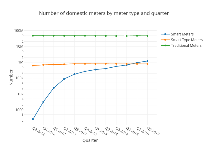 Number of domestic meters by meter type and quarter | scatter chart made by Thedimlebowski | plotly