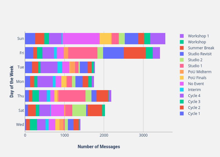 Day of the Week vs Number of Messages | bar chart made by Thedivtagguy | plotly
