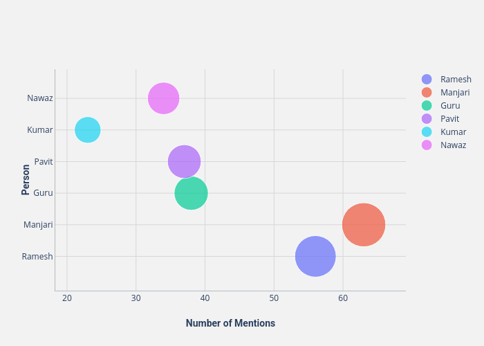 Person vs Number of Mentions | scatter chart made by Thedivtagguy | plotly