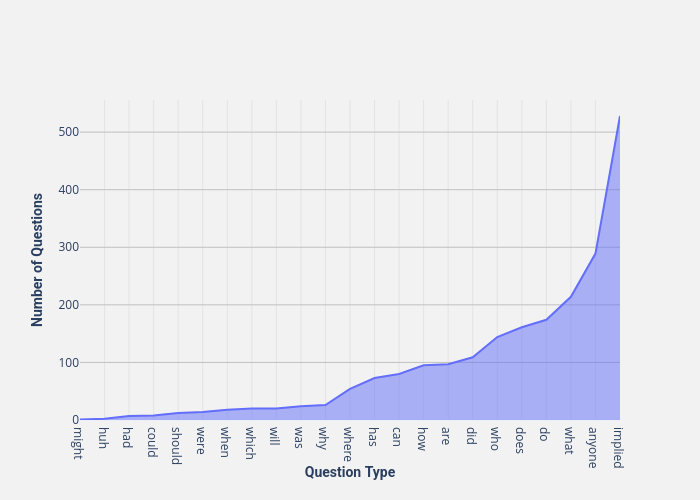 Number of Questions vs Question Type | line chart made by Thedivtagguy | plotly