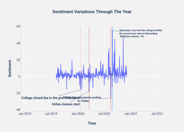 Sentiment Variations Through The Year   line chart made by Thedivtagguy   plotly