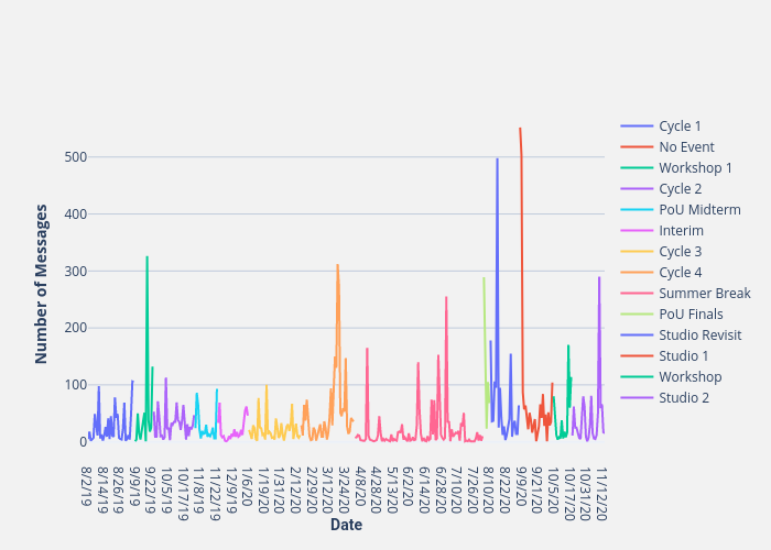 Number of Messages vs Date | line chart made by Thedivtagguy | plotly
