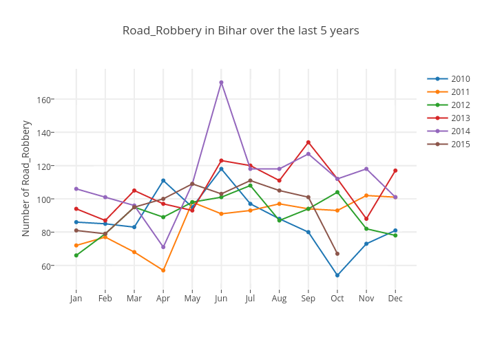 Road_Robbery in Bihar over the last 5 years