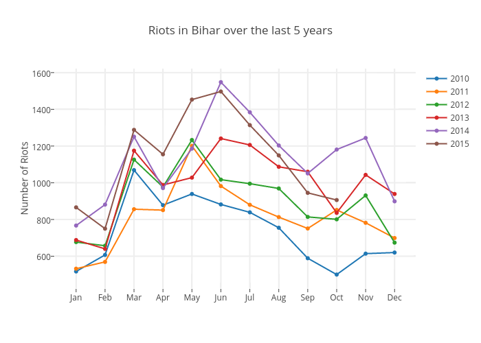 Riots in Bihar over the last 5 years