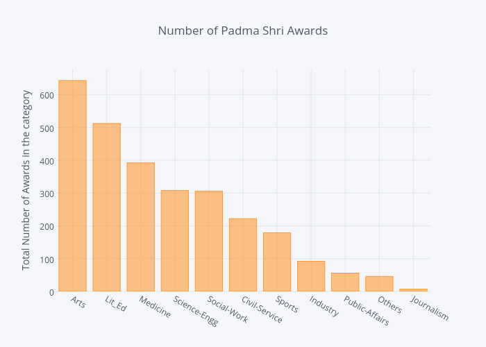 Number of Padma Shri Awards