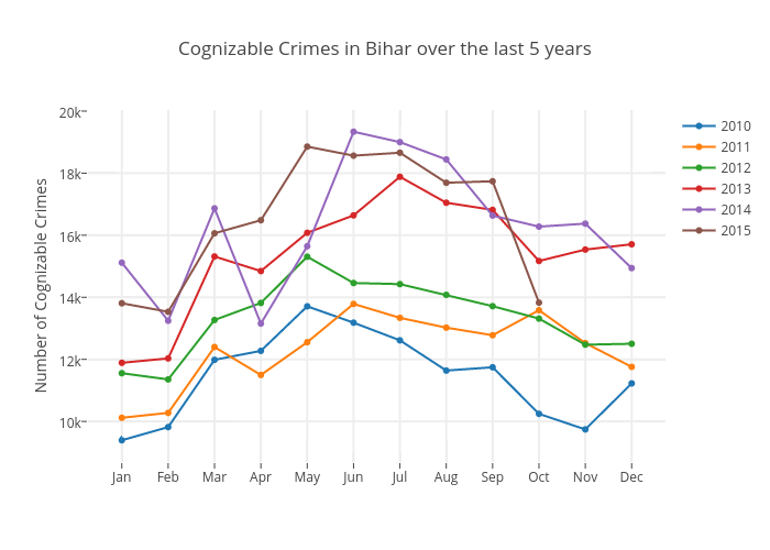 Cognizable Crimes in Bihar over the last 5 years