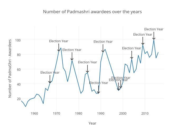 Number of Padmashri awardees over the years