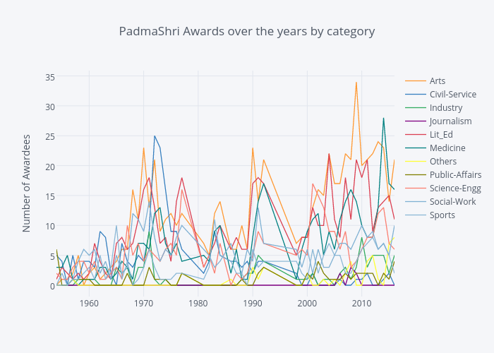 PadmaShri Awards over the years by category
