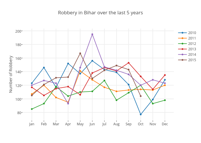 Robbery in Bihar over the last 5 years