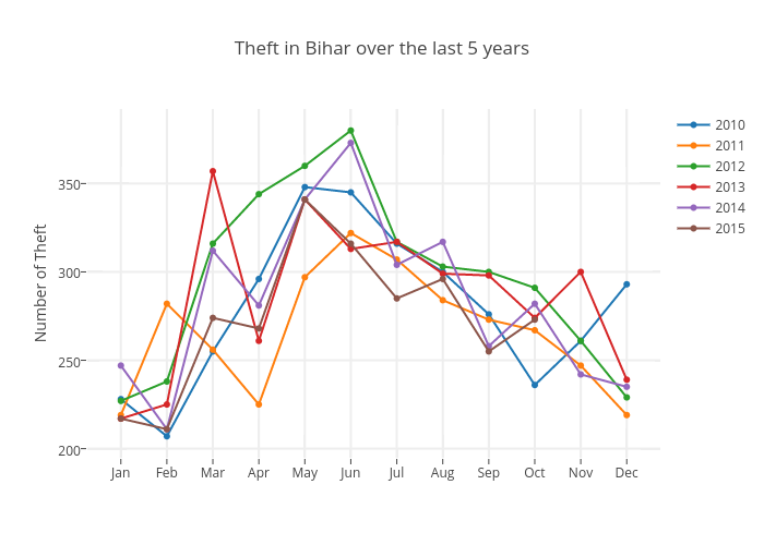 Theft in Bihar over the last 5 years