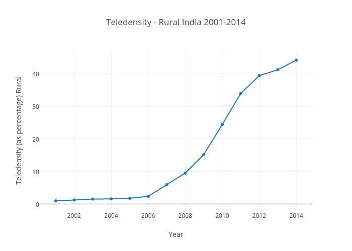 Teledensity - Rural India 2001-2014