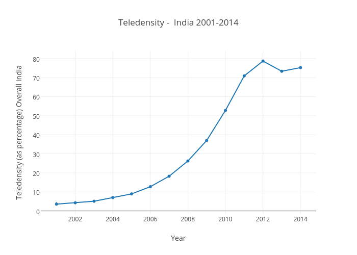 Teledensity - India 2001-2014