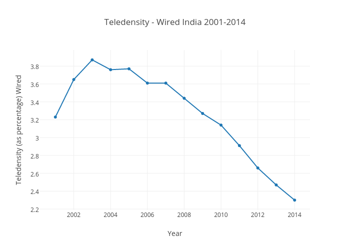 Teledensity - Wired India 2001-2014