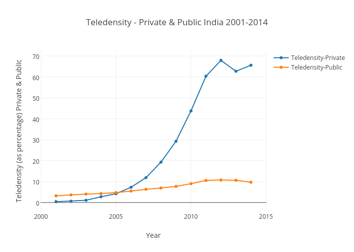Teledensity - Private & Public India 2001-2014