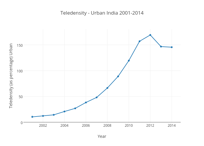 Teledensity - Urban India 2001-2014