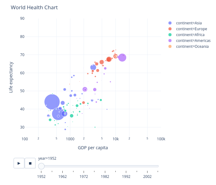 World Health Chart | scatter chart made by Thereselied | plotly