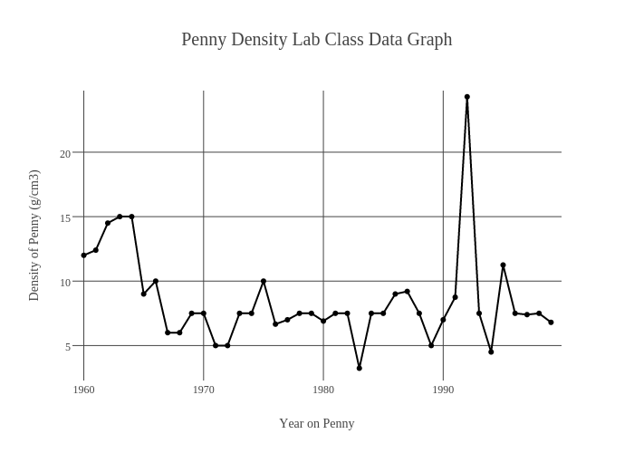 penny density lab Sample traditional lab report - density of pennies hypothesis (based on the instructions provided) the density of pennies made before 1982 will be greater than the density.