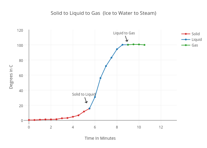 Solid to Liquid to Gas (Ice to Water to Steam) | scatter
