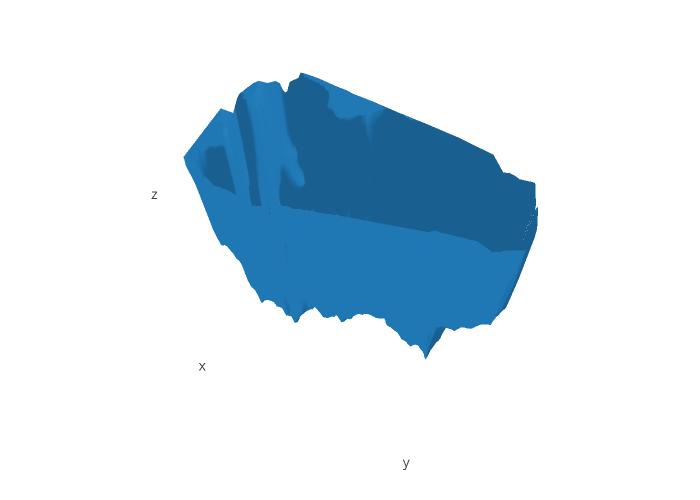 Longitude vs Latitude | mesh3d made by Thitinan | plotly