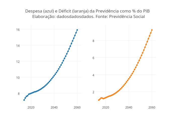Despesa (azul) e Déficit (laranja) da Previdência como % do PIB <br> Elaboração: dadosdadosdados. Fonte: Previdência Social