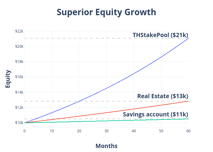 Superior Equity Growth | scattergl made by Thstakepool | plotly