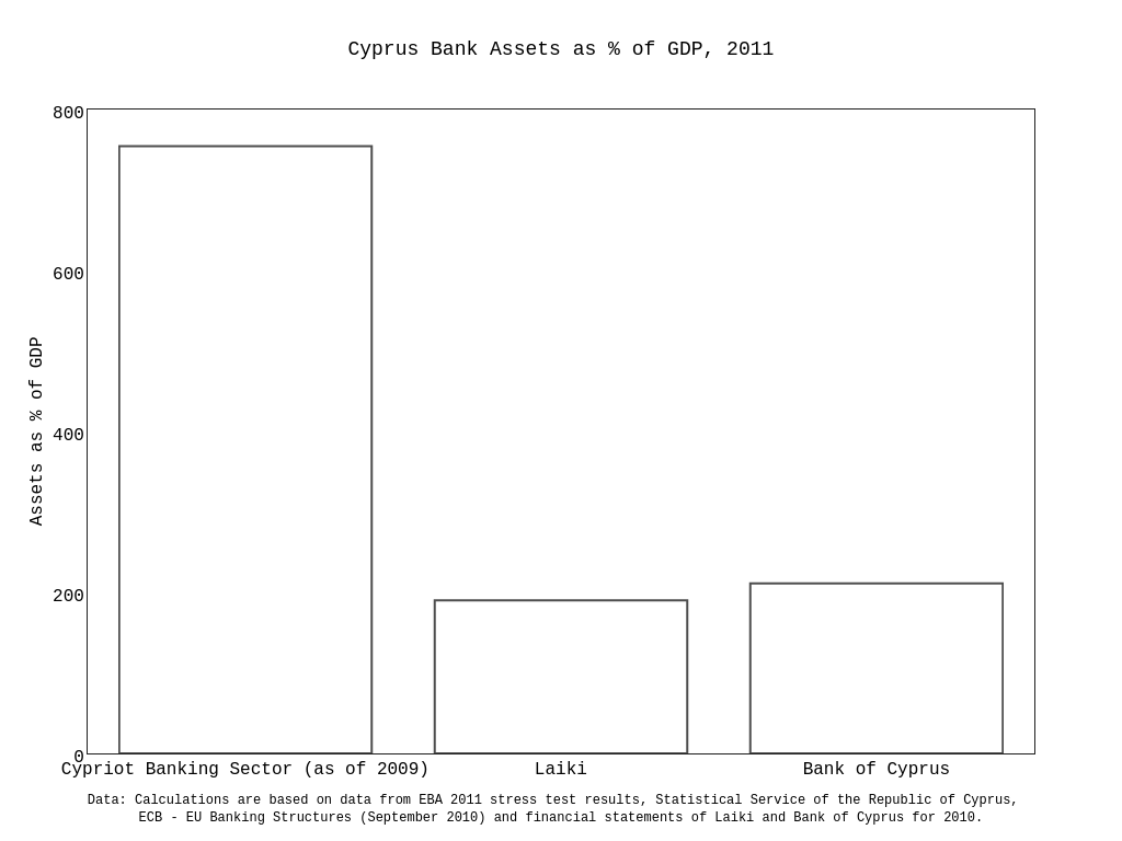 Cyprus Bank Assets as % of GDP, 2011
