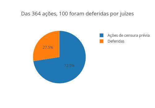 Das 364 ações, 100 foram deferidas por juízes | pie made by Tiagomali | plotly