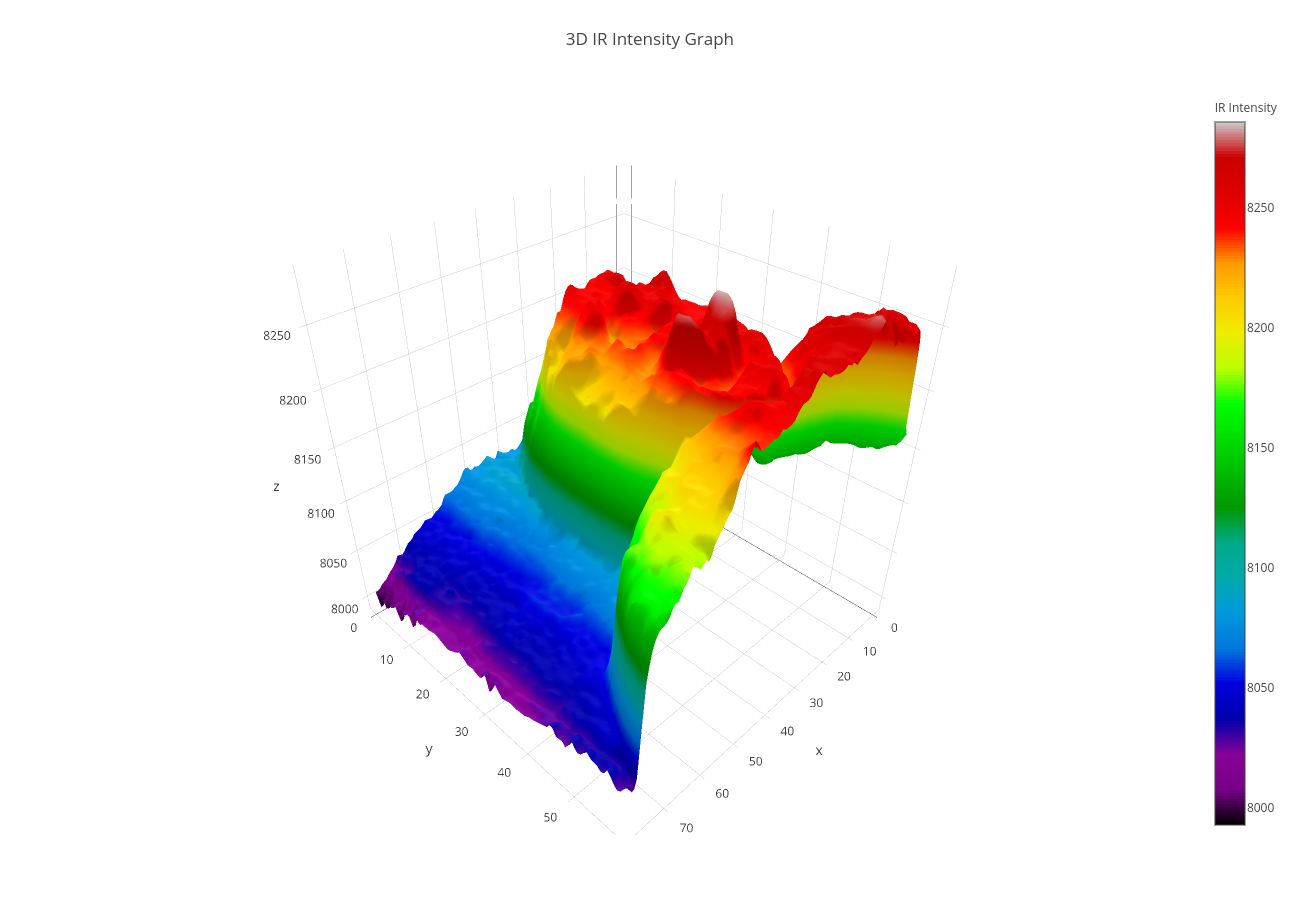 Visualizing FLIR Lepton Thermal data for statistical analysis