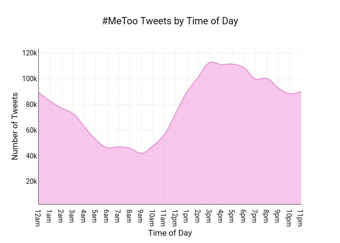 #MeToo Tweets by Time of Day | filled line chart made by Toddstoffer | plotly
