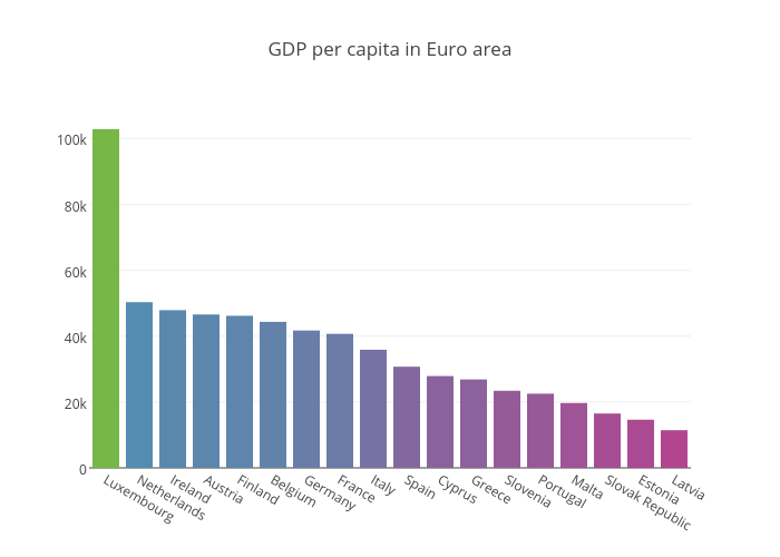 GDP per capita in Euro area | bar chart made by Tomasp | plotly