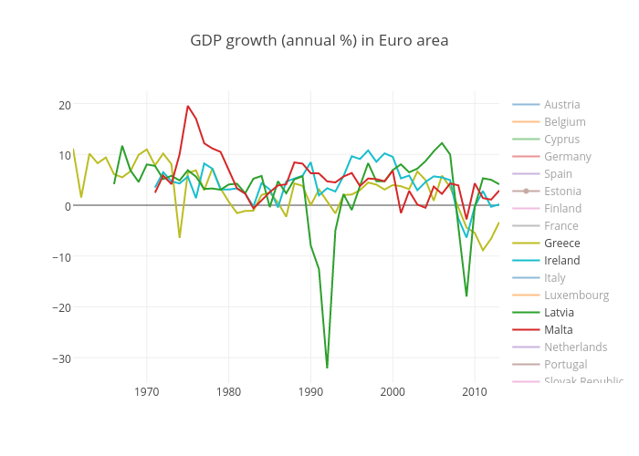 GDP growth (annual %) in Euro area | scatter chart made by Tomasp | plotly