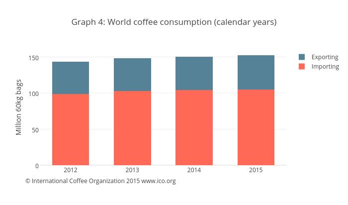 World Calendar Organization : International coffee organization — world
