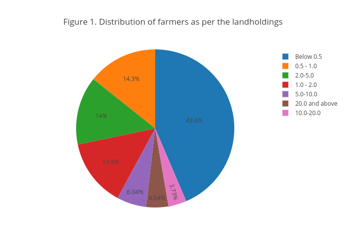 Figure 1. Distribution of farmers as per the landholdings | pie made by Tomersk | plotly