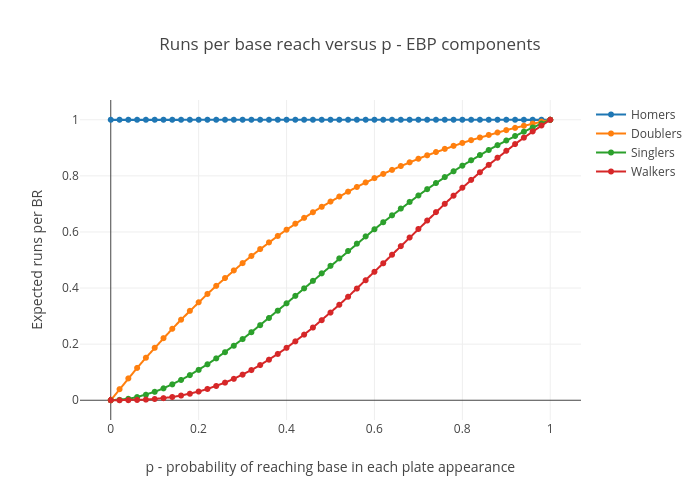 Runs per base reach for EBP components