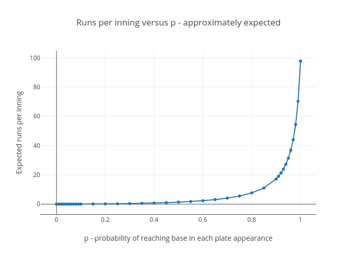 Runs per inning versus p, expectation