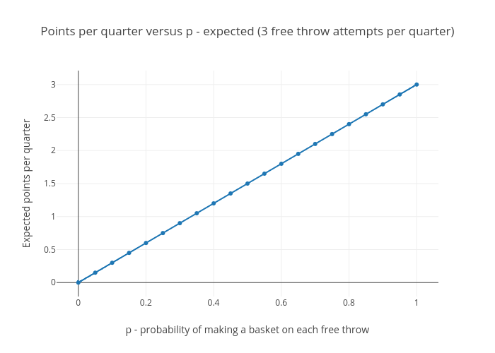 Basketball analogy - points per quarter