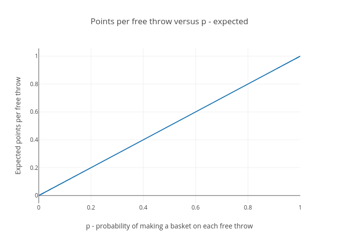 Basketball analogy - points per free throw