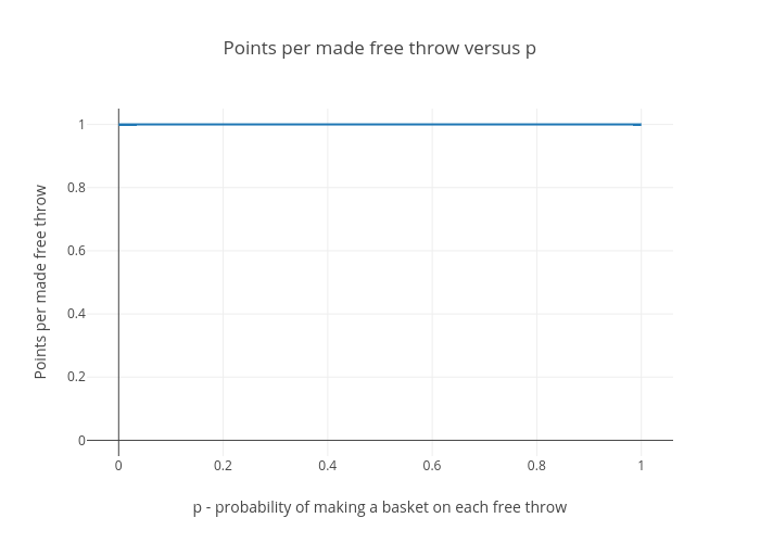 Basketball analogy - points per made free throw