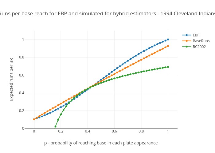 Runs per base reach for EBP and simulated for hybrid estimators - 1994 Cleveland Indians