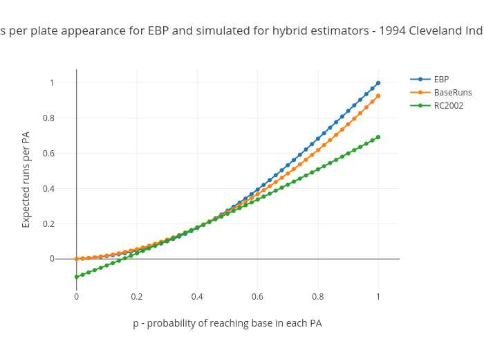 Runs per PA for EBP and simulated for hybrid estimators - 1994 Cleveland Indians