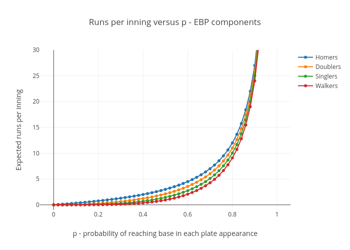 Runs per inning for EBP components