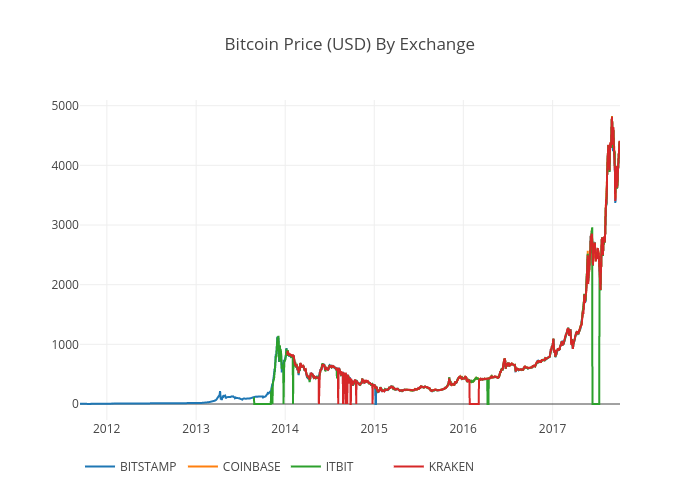 Bitcoin Price (USD) By Exchange | scatter chart made by Tomymacmillan | plotly