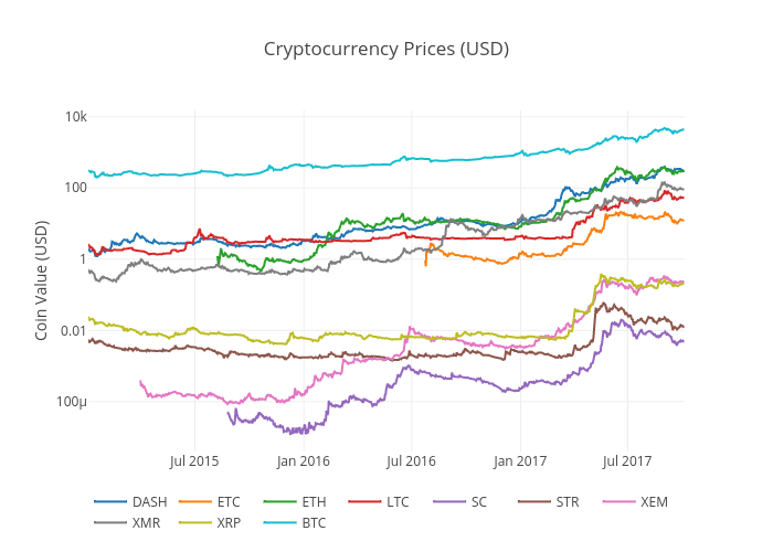 Cryptocurrency Prices (USD) | scatter chart made by Tomymacmillan | plotly